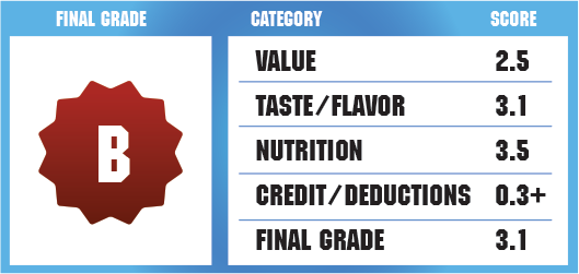 ProArgi9 Review Report Card
